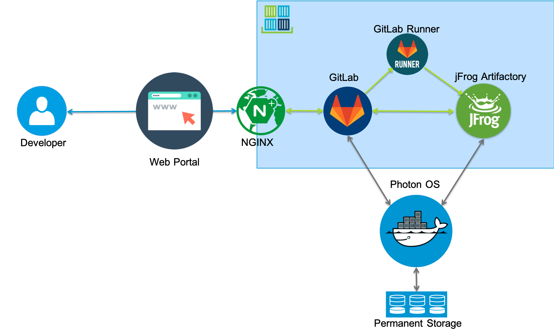 Automating a Development Infrastructure for vRealize Suite with